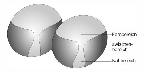 Zwei Basic Gleitsicht-Kunststoff-Brillengläser 1,5As